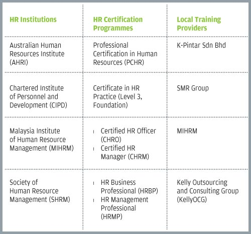 Raising the bar of the hr profession in malaysia - Career